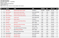 AMA 2013: Racing Season-daytona-sb-q1.png