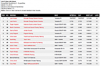 AMA 2013: Racing Season-daytona-sb-q2.png