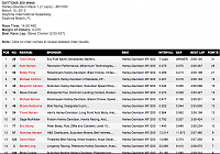 AMA 2013: Racing Season-daytona-hd-xr1200.png