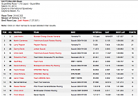 AMA 2013: Racing Season-daytona-sbk-1.png